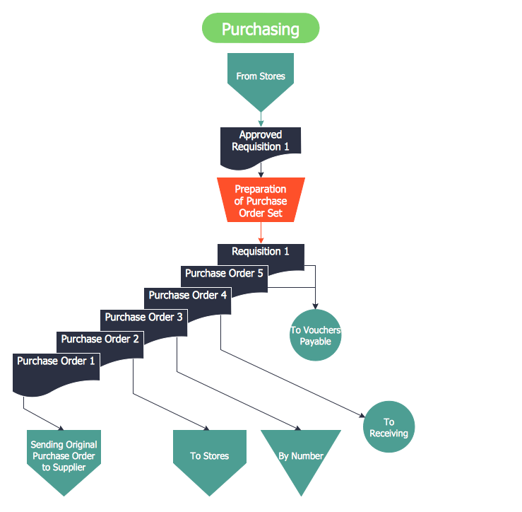 purchasing cycle diagram frog intestine steps of accounting what is the