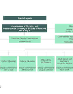 Organizational chart also functional structure how to rh conceptdraw