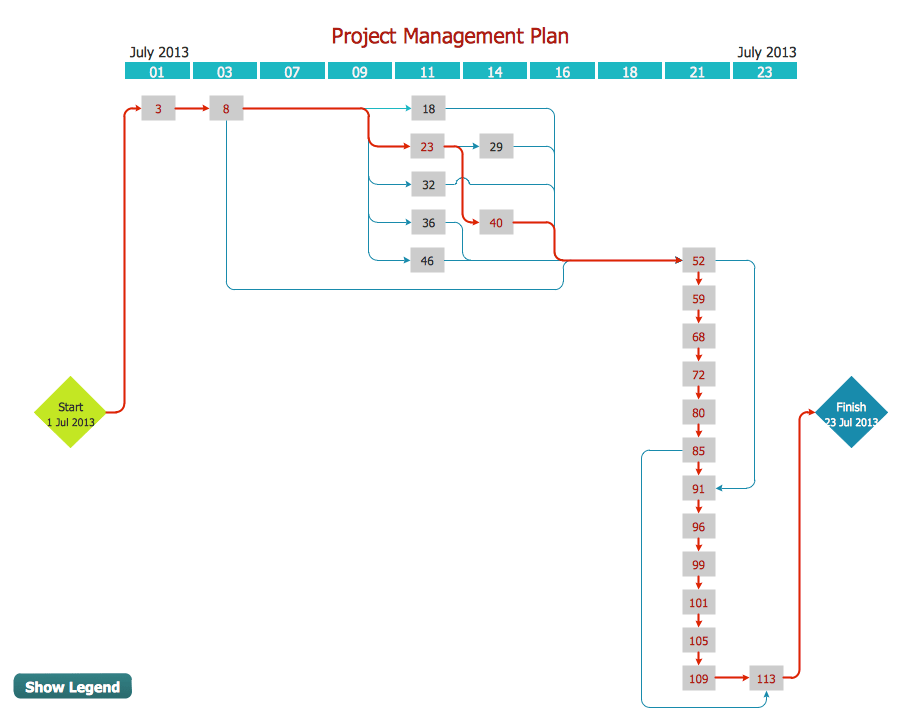 Critical Path Method In ConceptDraw PROJECT How To Discover
