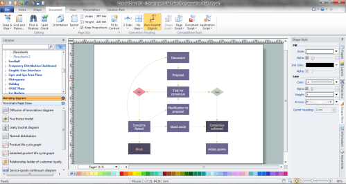 small resolution of marketing flow chart in conceptdraw diagram p
