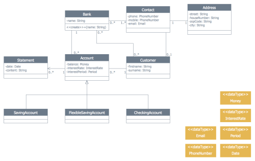 small resolution of banking system banking system conceptdraw pro extended with atm uml diagrams