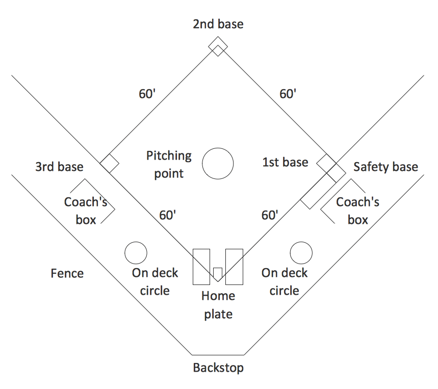 Baseball Field Template | Baseball Diagram