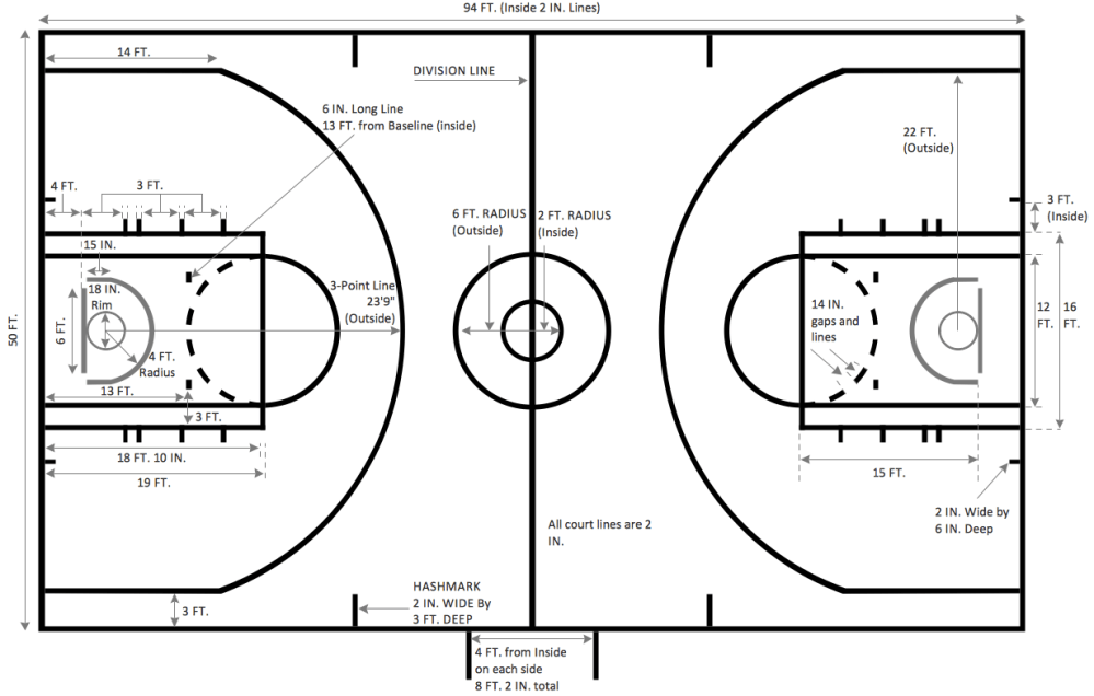 medium resolution of basketball court dimensions