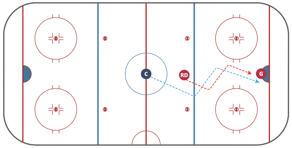 medium resolution of ice hockey diagram deke technique