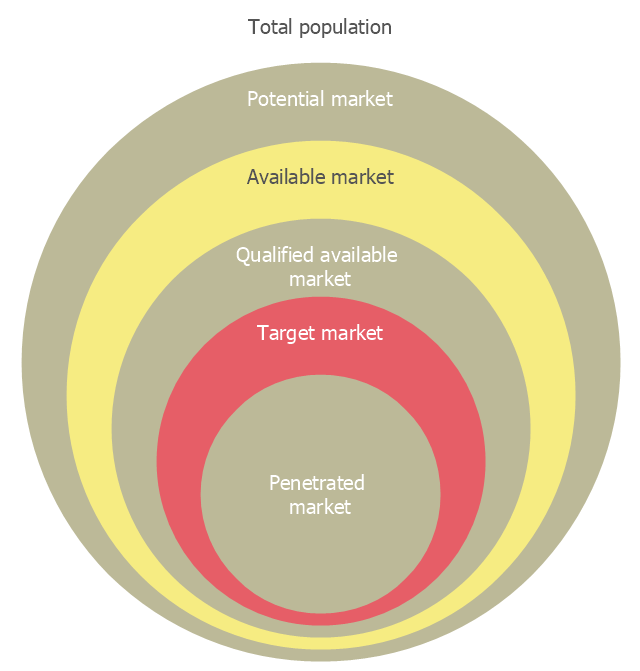 Diagram Circle Pie Chart Circular Diagram Marketing Mix Diagram