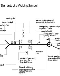 Welding joint symbol chart field weld arrow also elements location of  rh conceptdraw