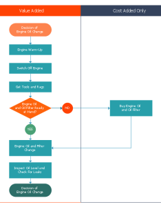Opportunity flowchart yes vertical swimlanes terminator process no decision also cross functional rh conceptdraw
