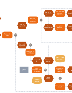 Epc flowchart system function event disk storage and operator also login registration processing rh conceptdraw