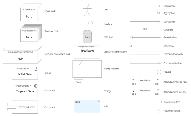 uml deployment diagram tutorial how to make an electron dot component symbols 1t schwabenschamanen de design elements bank rh conceptdraw com circuit