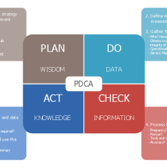 Pdca Cycle Diagram Sample Er For Hotel Management System Deming Design Elements Control Chart Circular Arrows