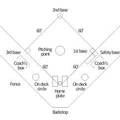 Regulation Baseball Field Diagram 2000 Mitsubishi Montero Sport 3 0 Engine Simple