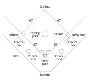 Baseball       Diagram Of Softball Field