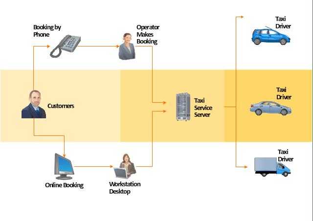Call Center Data Flow Diagram Free Download Wiring Diagram Schematic