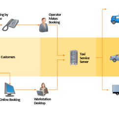 Er Diagram For Hotel Booking System 6 Pin Round Trailer Connector Wiring Taxi Service - Workflow | Reservation Business Process Diagrams Online ...
