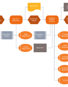 Epc flow chart system organization unit information object material function also frequency distribution dashboard logistics charts order rh conceptdraw