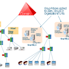 Directory Tree Diagram The Cask Of Amontillado Story And Forest Full Trust Active Network Hierarchical Structure Volume Print Queue Policy Organizational Unit Group