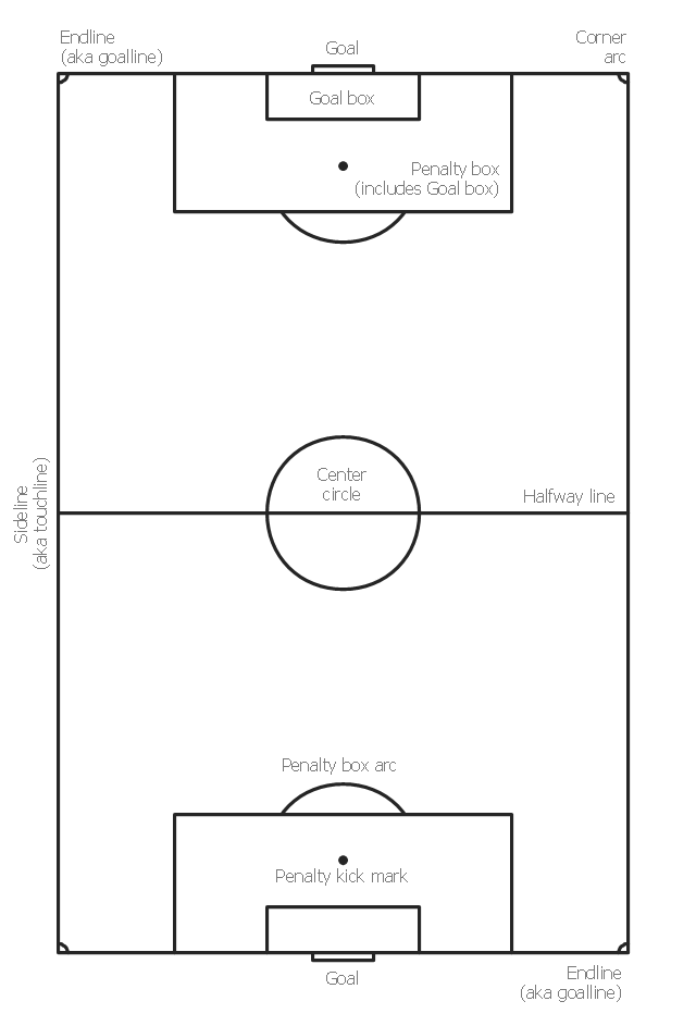 How To Draw A Football Field : football, field, Design, Soccer, (Football), Field, Templates, Positions, Football