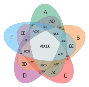 Venn diagrams  Vector stencils library