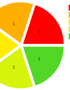 Separated pie chart also charts vector stencils library rh conceptdraw