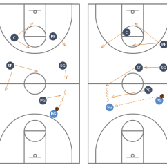 Basketball Court Diagram With Notes Weed Eater Fuel Line Replacement Defense Drills And Positions
