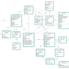 Visio Data Flow Model Diagram 3 Gang Light Switch Wiring Australia Object-oriented Design | Booch Ood Coad/yourdon's Analysis ...