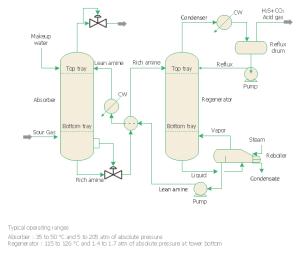 Crude oil distillation unit  PFD | Process flow diagram