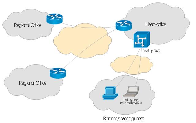 Network Diagram Software Enterprise Private Network Enterprise