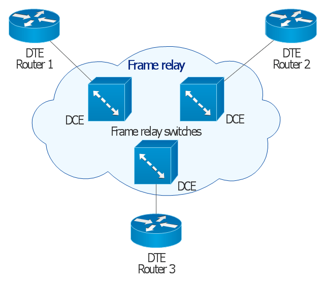 Frame Relay Cisco WAN Vector Stencils Library Logical