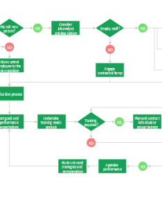 Hr management process flowchart also how to create  rh conceptdraw