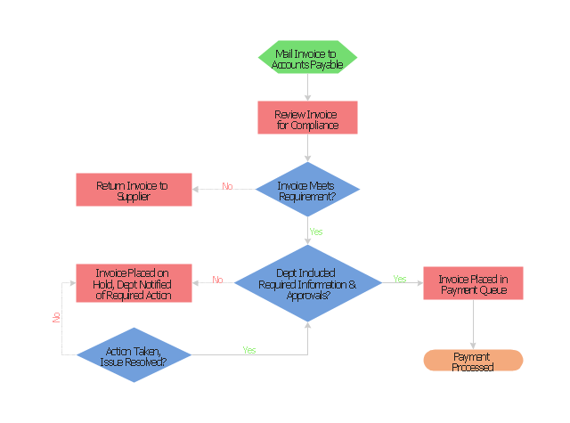 Uml Deployment Diagrams Free Examples And Software Download
