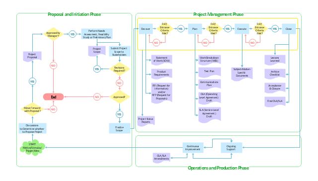 cash flow diagram creator cat five wiring flowchart - product life cycle process   simple chart of plasmodium