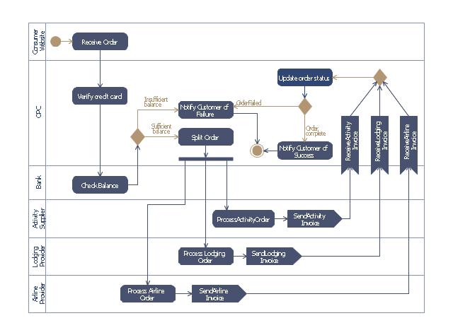 Activity Network Diagram Method UML Activity Diagram Design