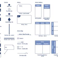 Visio Activity Diagram Nissan Pickup Radio Wiring Design Elements Bank Uml Symbols Vertical Swimlanes Hierarchical Partitioning Partition