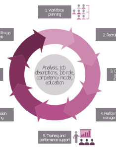 Talent management process also human resource what is rh conceptdraw