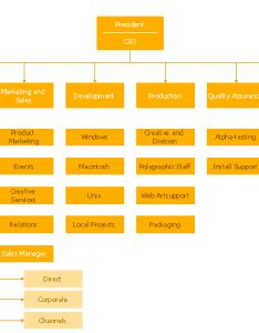 Hierarchical organization org chart also organizational new rh conceptdraw