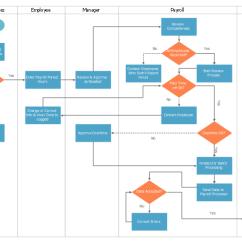 Food Process Flow Diagram Symbols Cushman Wiring Swim Lane - Payroll Mapping