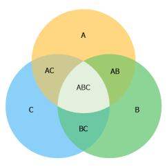 3 Circle Venn Diagram Graphic Organizer Air Compressor Plumbing Template