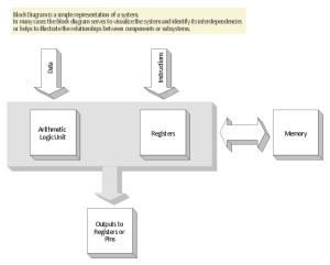 3D block diagram template | Block diagram template | Basic