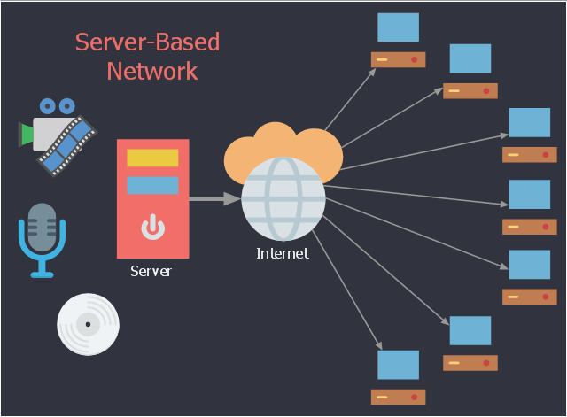 Network Diagram Conceptdraw Samples Computer And Networks Computer