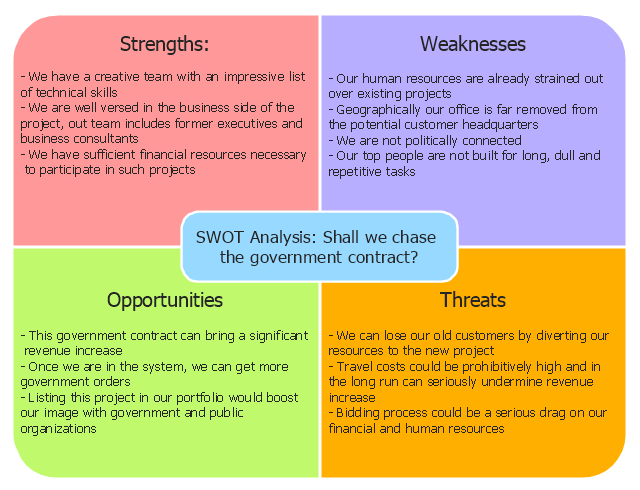 SWOT Matrix Government Contract