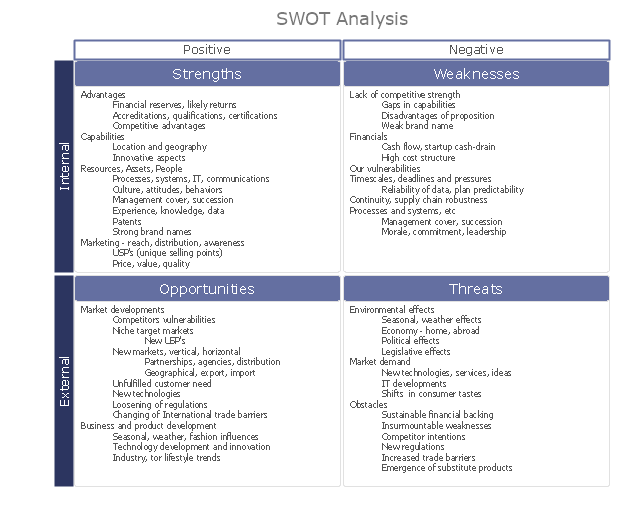 SWOT Matrix Template SWOT Analysis SWOT Analysis For A