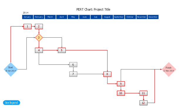 Program Evaluation And Review Technique PERT With ConceptDraw