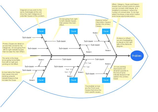 5 whys and the fishbone diagram a union b c venn - template