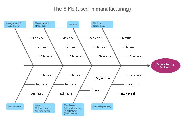 ishikawa fishbone diagram template wye delta connection wiring manufacturing 8 ms