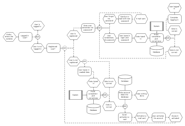 software to draw process flow diagram dyna 2000i ignition wiring login and registration processing | - epc flowchart ...