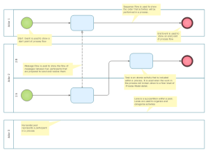 Business process swim lane diagram BPMN 12  Template