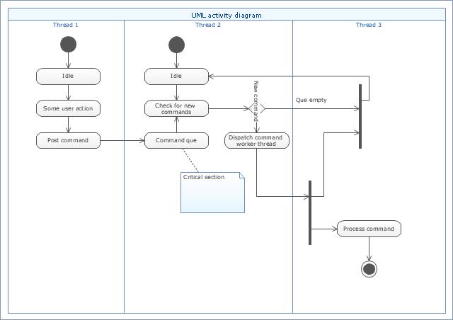 UML activity diagram (swimlanes) - Template | UML Activity Diagram ...