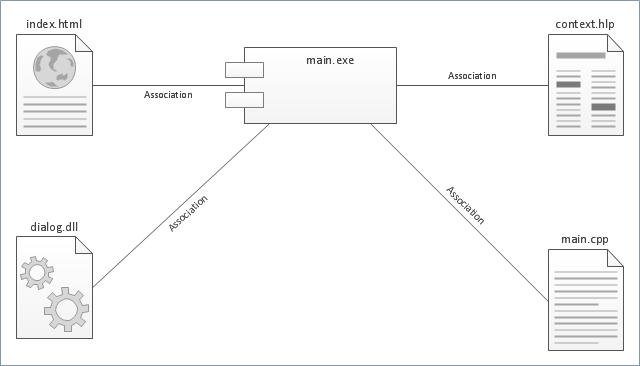 UML Component Diagram Flowchart Components Process Flowchart