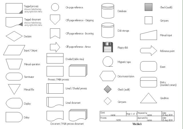 pict audit flowchart symbols design elements audit flowchart diagram flowchart example instrument loop diagrams samples