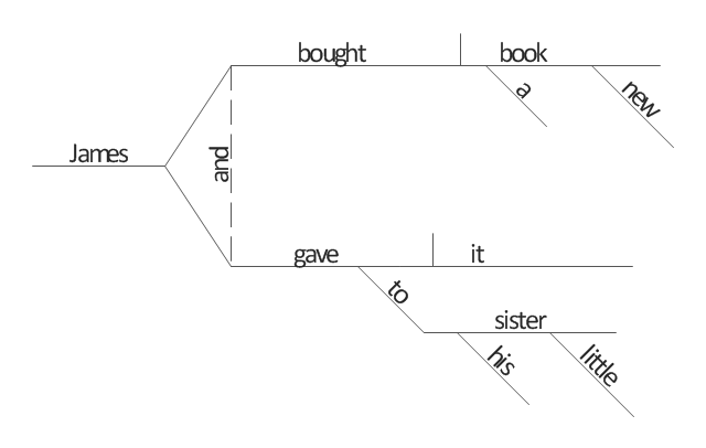 diagramming sentences diagram single phase psc motor wiring sentence template entity relationship examples